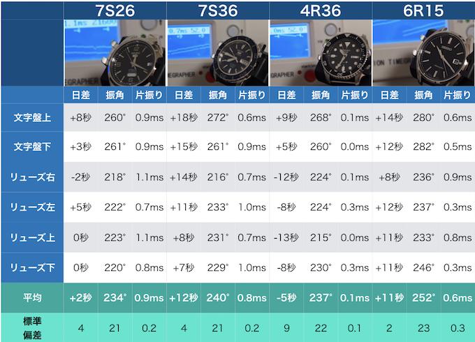 7s26 7s36 4r36 6r15 精度テスト